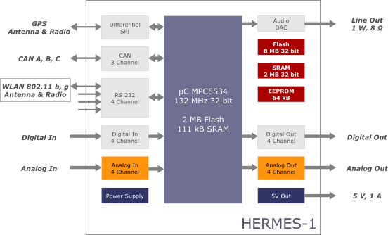 B HERMES 1 relcom hermes 1 automovice control board ecu block diagram at bayanpartner.co